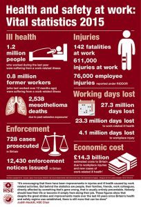 Work related illness cost economy £ 14bn ayear