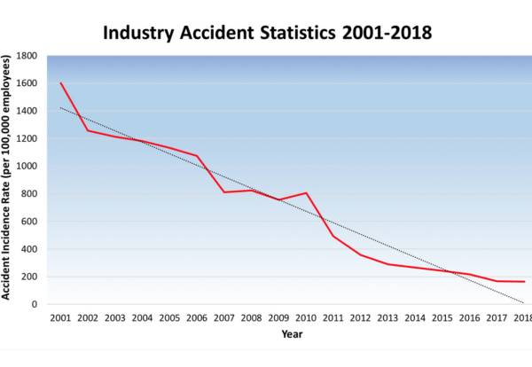 Electrical accidents drop 90% since 2001