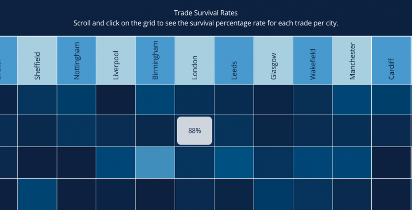 Survival rates for tradesmen