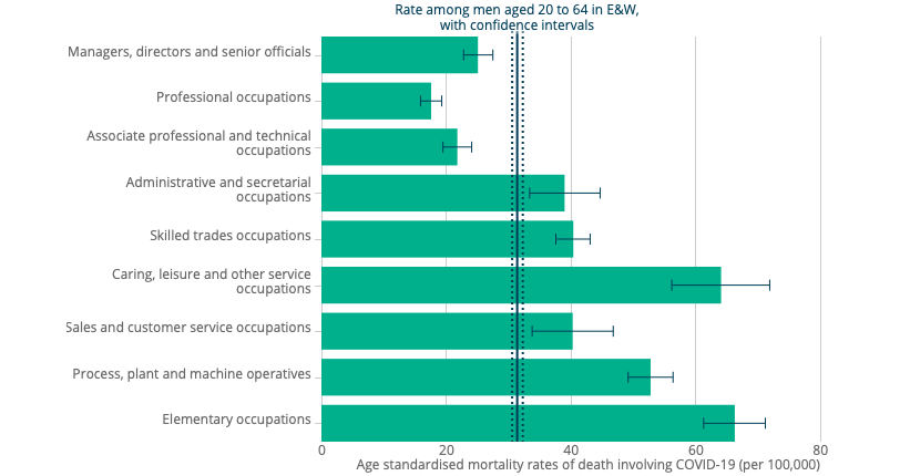 Deaths in construction workers compared to other occupations