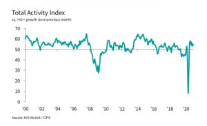 Buyers report huge drop in purchasing in construction