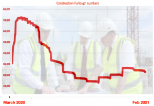 Construction furlough numbers