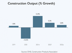 UK construction industry bounce back from Covid