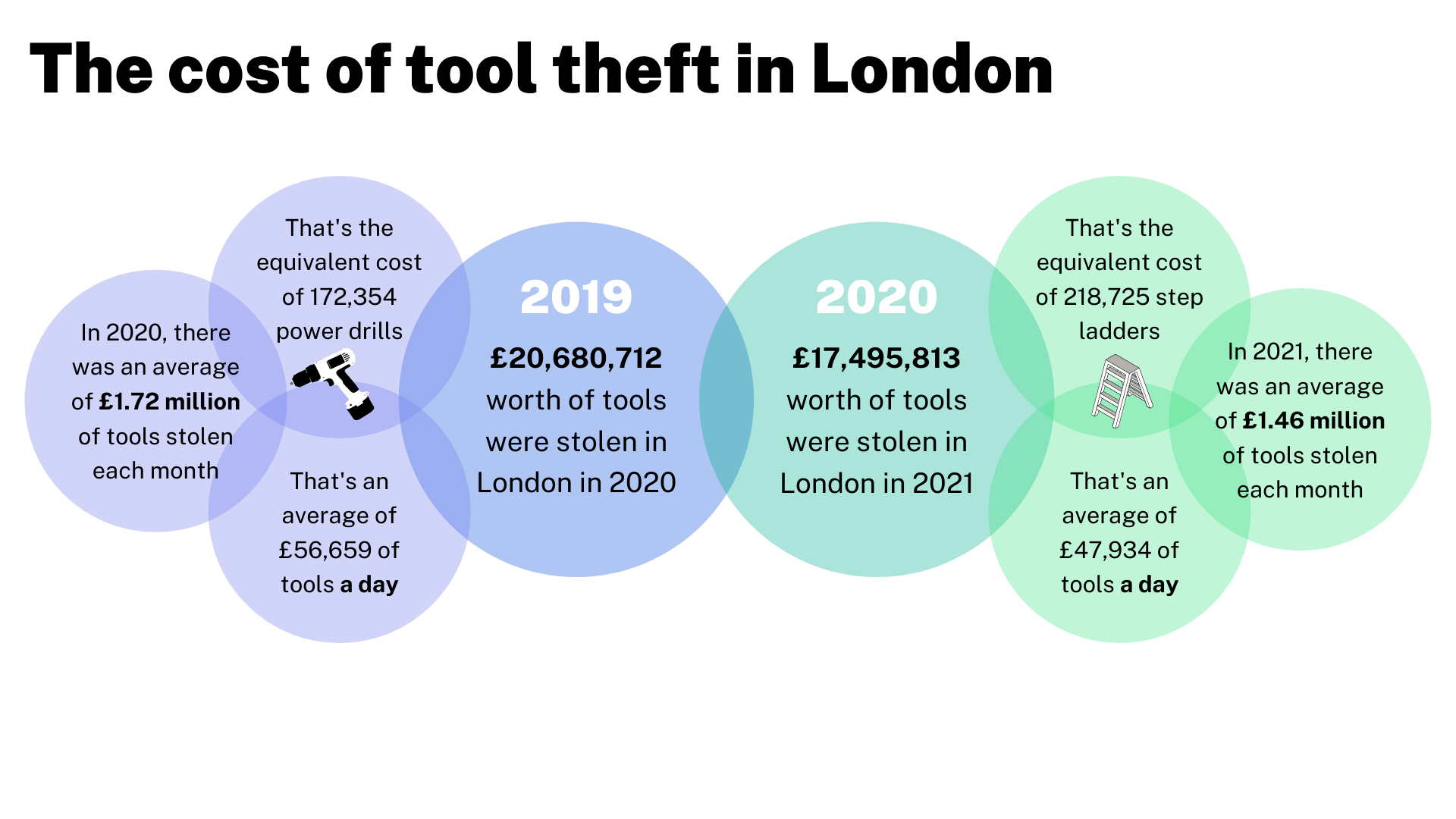 Cost of tool theft in london graphic
