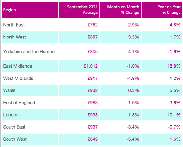 Labour rate changes September 2021